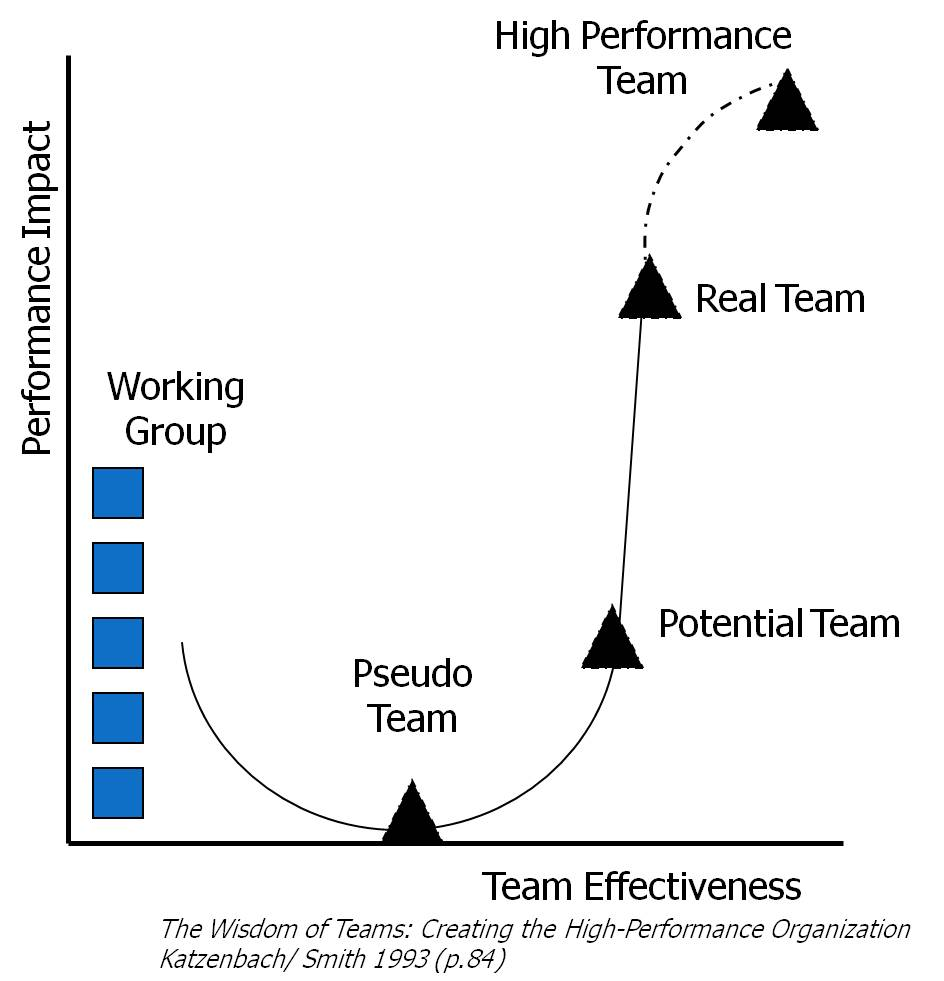 Why Teams Aren't the Silver Bullet