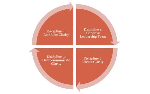 Four Disciplines to Organizational Health